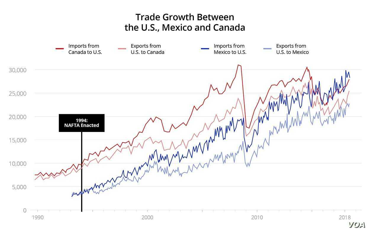 Trade Growth between U.S., Mexico and Canada