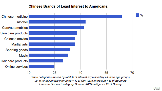 Chinese Brands Little Recognized in US, but Innovation