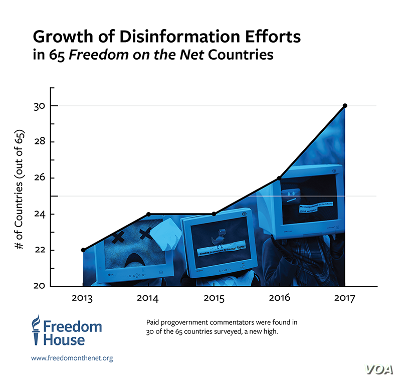 Growth of Disinformation (Courtesy - Freedom House)