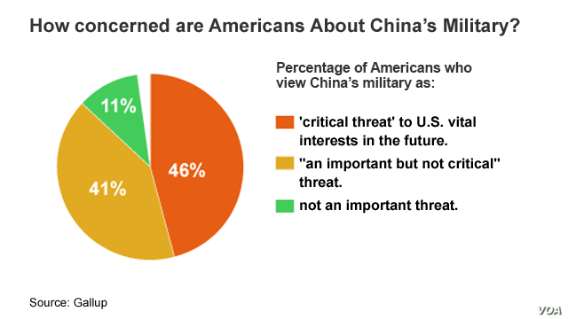 Graphic #3, China - US series, US concerned about China's military?