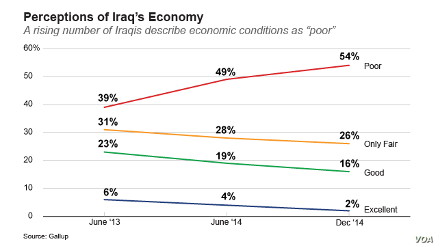 Perceptions of Iraq's Economy