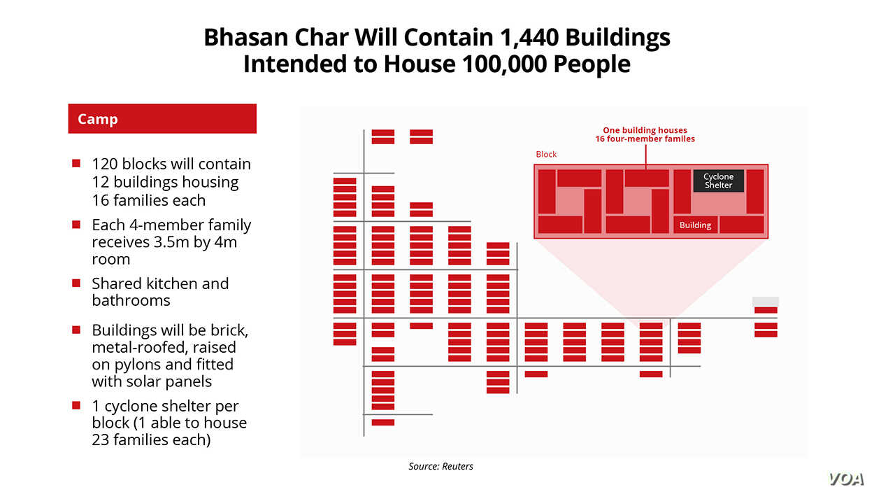 Bhasan Char will have 1,440 buildings that would be able to house at least 100,000 Rohingya refugees.