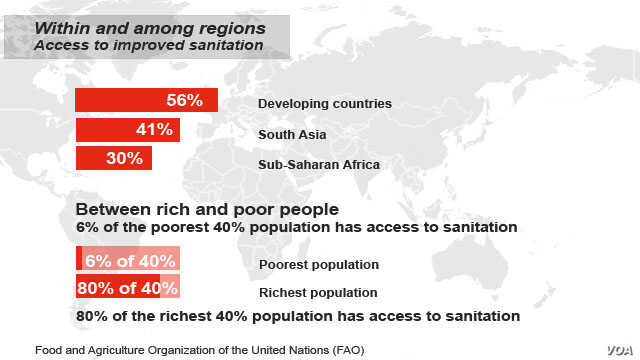 World access to sanitation, FAO report Nov. 19, 2014