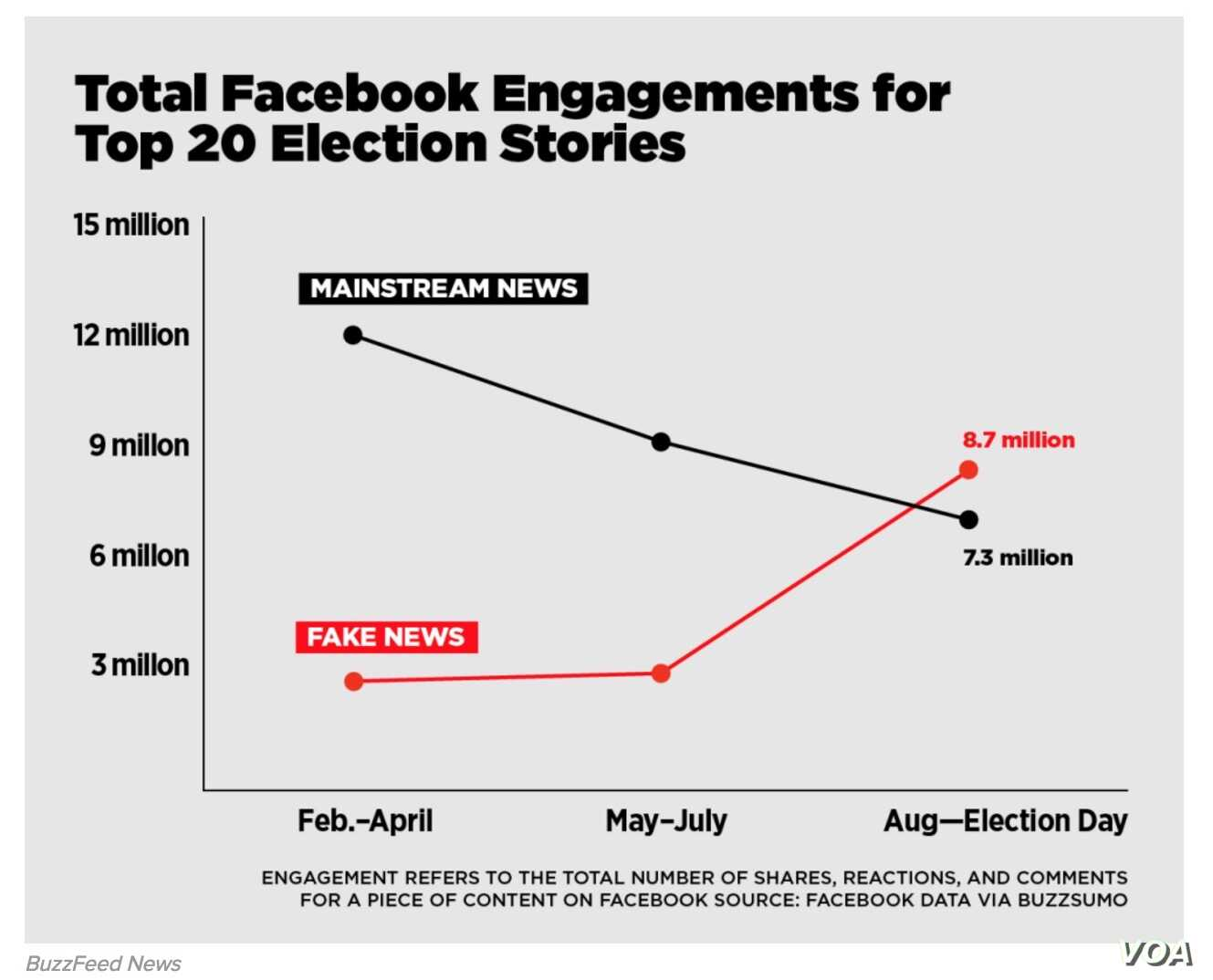 A screenshot of a Buzzfeed News graph on fake news analysis (courtesy of Buzzfeed News)