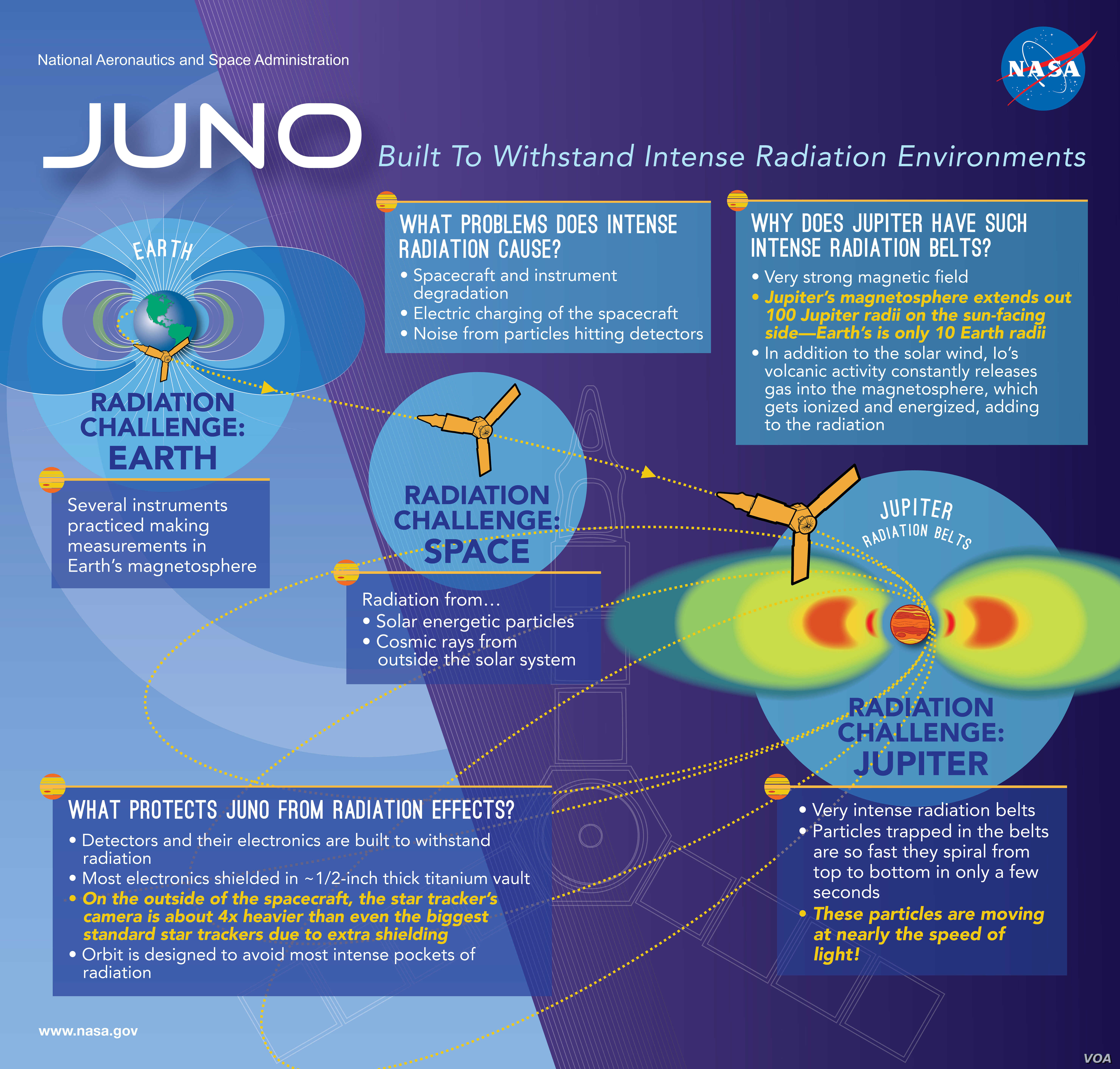 The solar-powered Juno spacecraft, built by Lockheed Martin, was designed for harsh environments.
