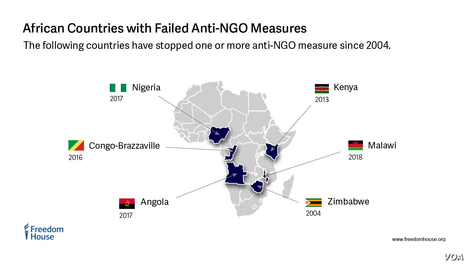 African Countries with Failed Anti-NGO Measures