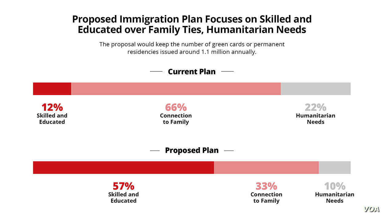 Proposed immigration plan focuses on skilled and educated over immigrants over family ties, humanitarian needs.