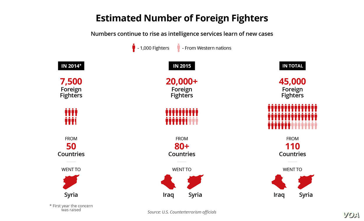 Estimated Number of Foreign Fighters