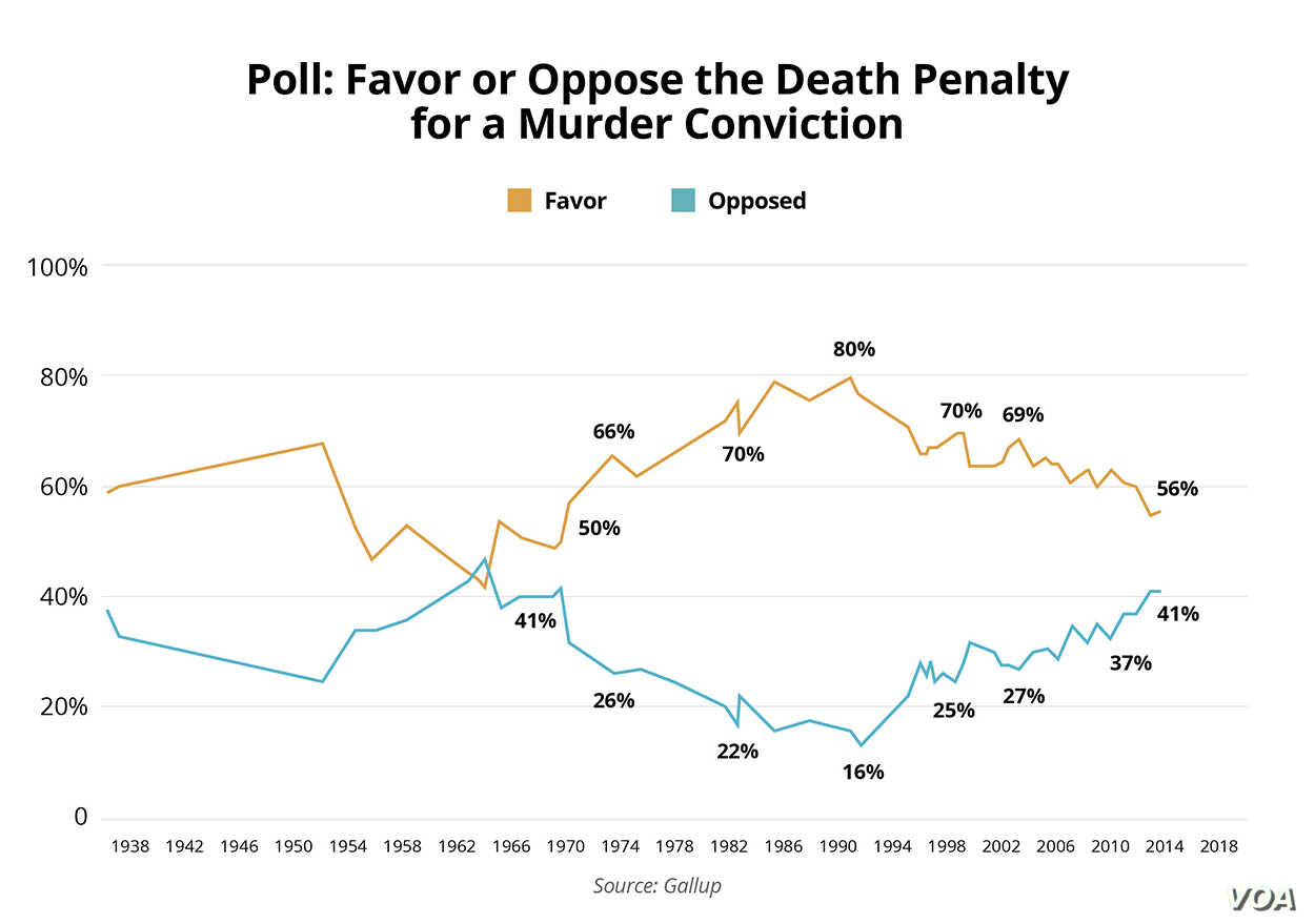 Poll - Favor or Oppose the Death Penalty for a Murder Conviction
