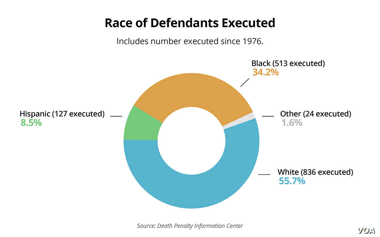 Race of Defendants Executed