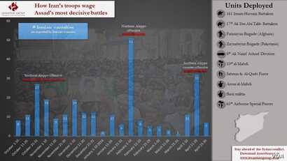 How Iran's Troops Wage Assad's Most Decisive Battles (Courtesy: Levantine Group)