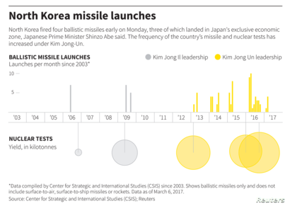 Graphic: North Korea Missile Launches