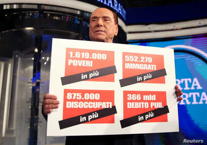 """Italy's former Prime Minister Silvio Berlusconi holds a banner reading """" 1,619,000 poor people more, 552,000 migrants more, 875,000 unemployed more and 366 billions of public debt more"""" during the taping of the television talk show """"Porta a Porta"""" (D..."""