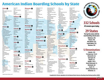 American Indian Boarding Schools by State.  Courtesy: National Native American Boarding School Healing Coalition