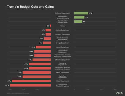Graphic of Trump budget cuts and gains