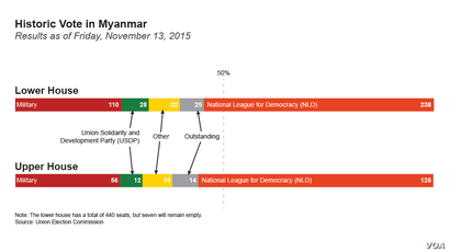 Myanmar election results as of Friday, November 13