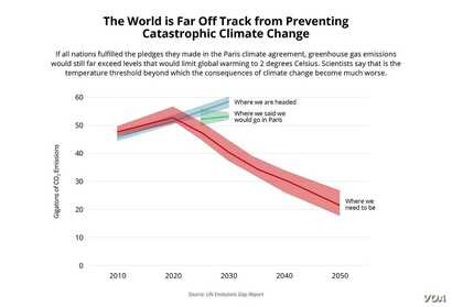 World is off track on preventing climate change