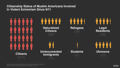 Citizenship Status of Muslim Americans Involved in Violent Extremism Since 9/11