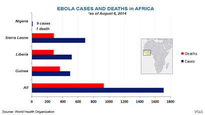 Ebola outbreaks, deaths in east Africa, as of August 6, 2014