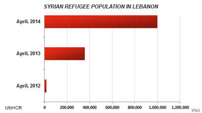 Syrian refugee population in Lebanon