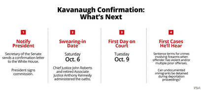 What's next for Justice Brett Kavanaugh
