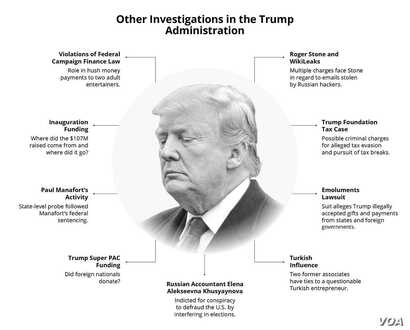 Other Trump Investigations