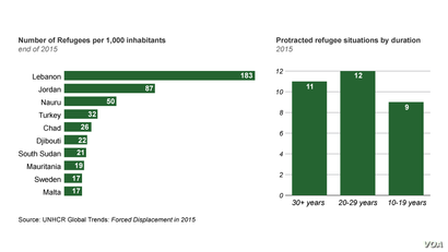 Number of Refugees and Prtoracted Refugee Situations