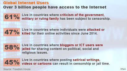 Statistics from Freedom House's 2015 internet report.