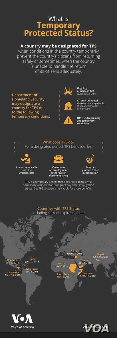 Graphic explaining TPS: Temporary Protected Status