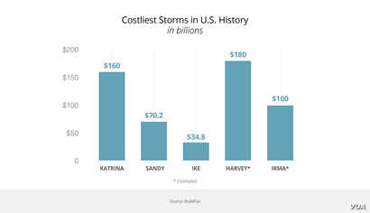Most expensive — Costliest storms in U.S. history, in billions (graphic by Mark Sandeen; source: BuildFax)