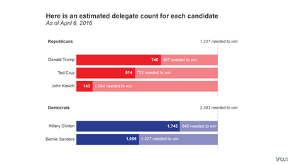 Here is an estimated delegate count for each candidate, as of April 6, 2016