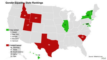 The best and worst states for gender equality in 2015, according to the website WalletHub.