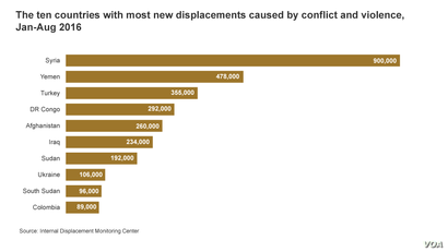 The ten countries with most new displacements caused by conflict and violence, Jan-Aug 2016