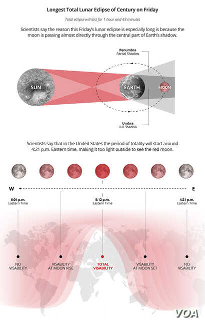 Scientists say the longest total lunar eclipse of this century will grace the night sky on Friday.