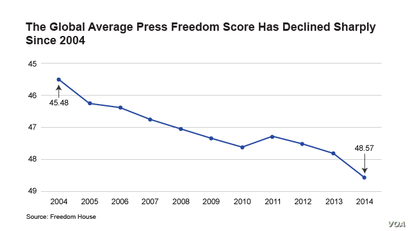 The Global Average Press Freedom Score Has Declined Sharply Since 2004