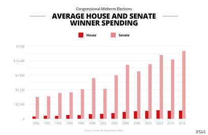 Average House and Senate Winner Spending