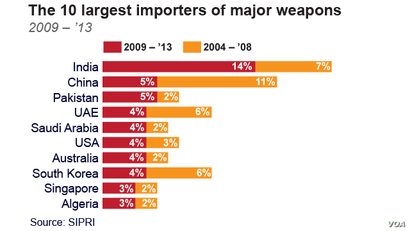 The 10 largest importers of major weapons 2009 – '13