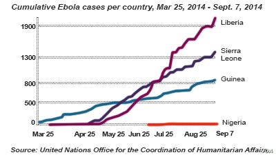 Ebola virus, rapid rise in spread of the disease, March - Sept, 2014