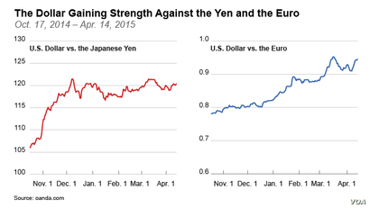 The Dollar Gaining Strength Against the Yen and the Euro