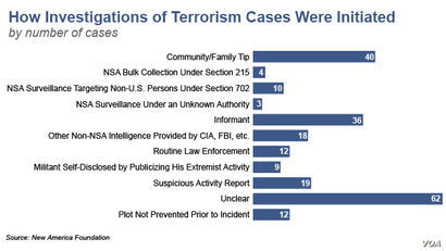 How Investigations of Terrorism Cases Were Initiated