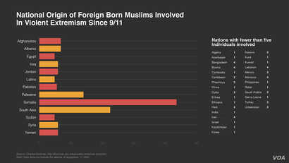 National Origin of Foreign-born Muslims Involved in Violent Extremism Since 9/11
