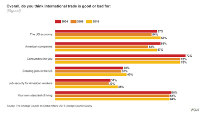 2016 Chicago Council Survey on international trade