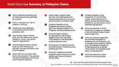 South China Sea - Summary of Philippines Territorial Claims graphic