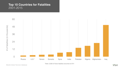 Countries with the most terrorism deaths, 2001-2015