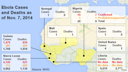 Ebola Cases and Deaths as of Nov. 11, 2014