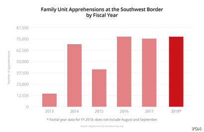Family Unit Apprehensions at the Southwest Border by Fiscal Year
