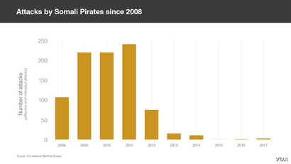 Graphic of Attacks by Somali Pirates since 2008