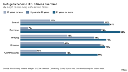 Length of time for refugees living in the United States to become U.S. citizens.