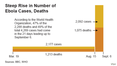 Steep Rise in Number of Ebola Cases, Deaths