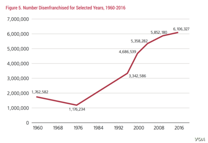 Numbers of disenfranchised voters. (Credit: The Sentencing Project)